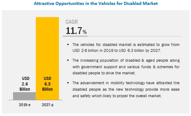 Vehicles for Disabled Market