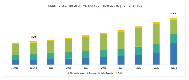 Vehicle Electrification Market Size, Share , Forecast Report - 2027