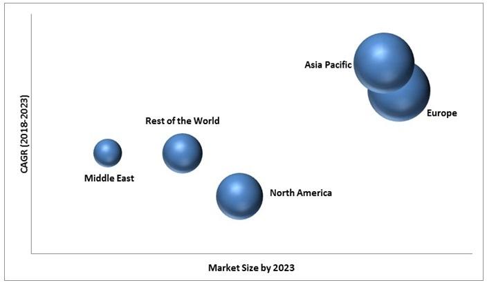 Vehicle Intercom System Market