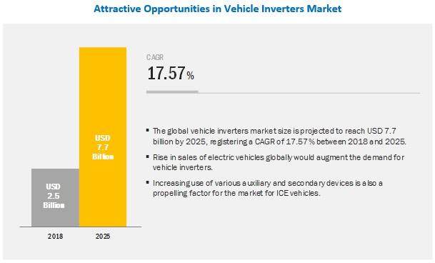 Vehicle Inverters Market