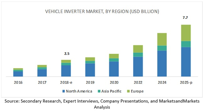 Vehicle Inverters Market