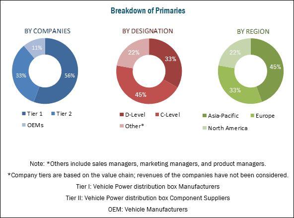 Vehicle Power Distribution Market