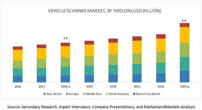 Vehicle Scanner Market