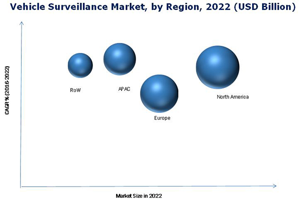 Vehicle Surveillance Market