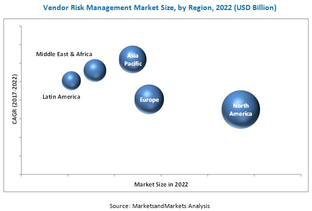 Vendor Risk Management Market