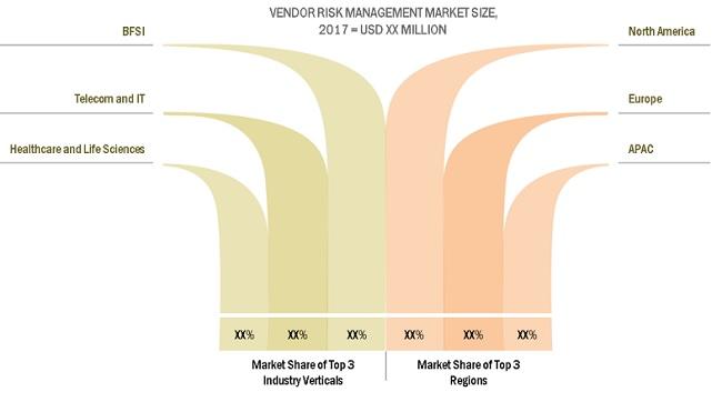 Vendor Risk Management Market
