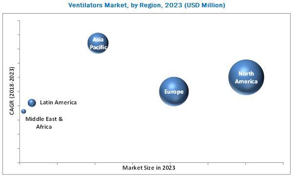 Ventilator Market