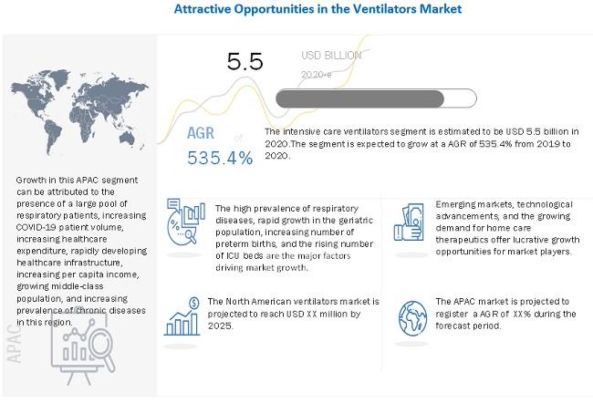 Ventilator Market,by Region,2023(USD billion)