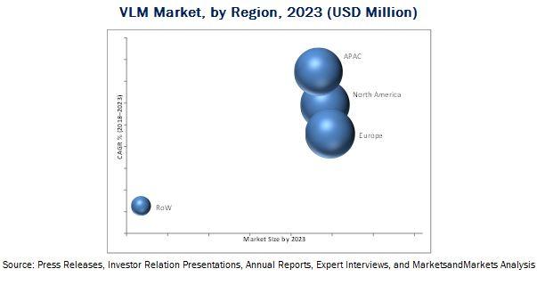 Vertical Lift Module (VLM) Market