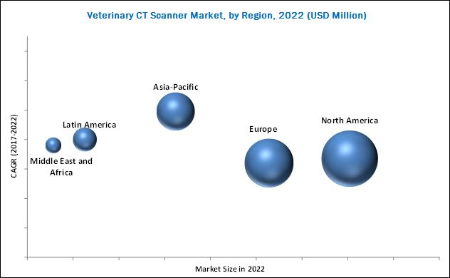 Veterinary CT Scanner Market