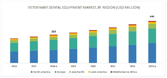 Veterinary Dental Equipment Market