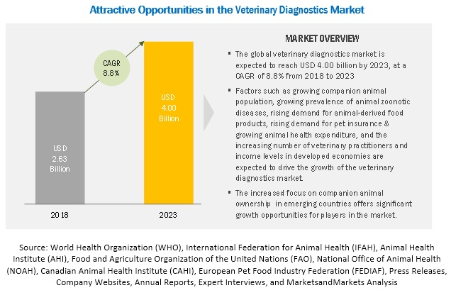 Veterinary Diagnostics Market
