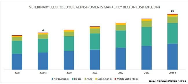 Veterinary Electrosurgery Market