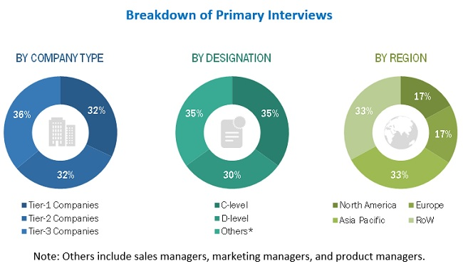 Veterinary Imaging Market Size, and Share
