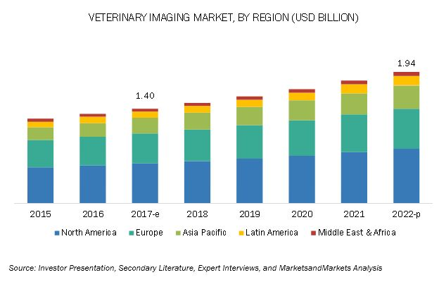 Veterinary Imaging Market