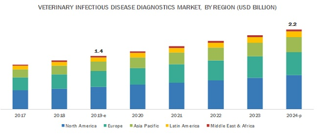 Veterinary Infectious Disease Diagnostics Market