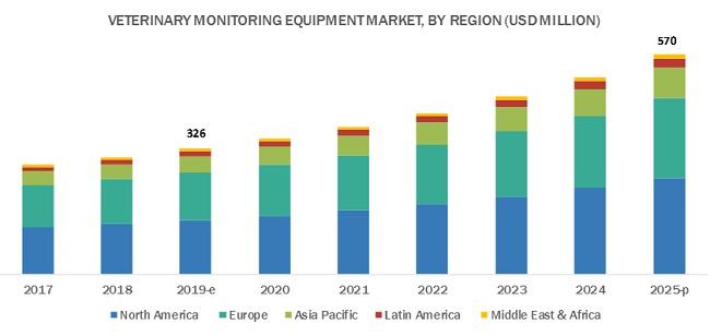 Veterinary Monitoring Equipment Market