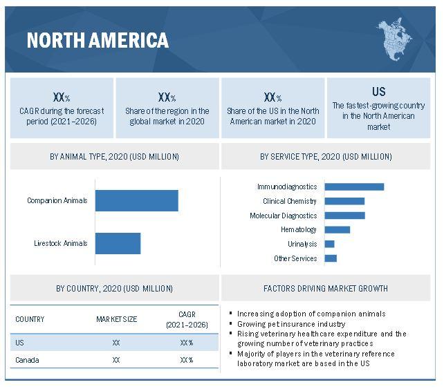 Veterinary Reference Laboratory Market by Region