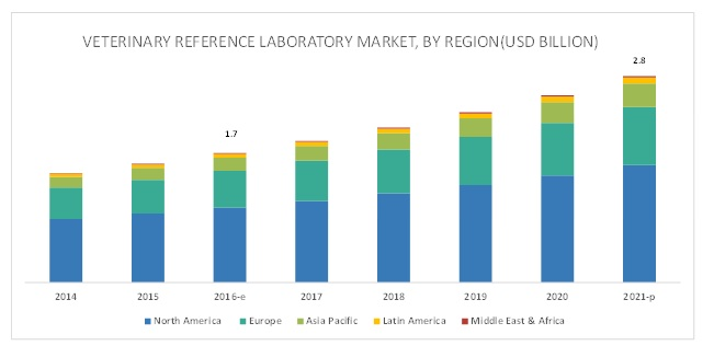 Veterinary Reference Laboratory Market