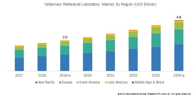 Veterinary Reference Laboratory Market