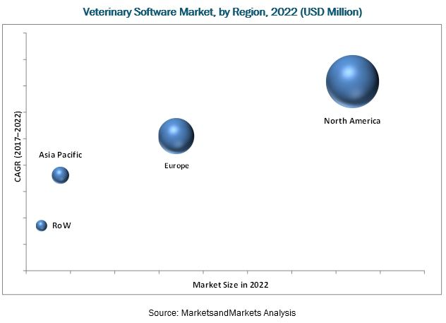 Veterinary Software Market