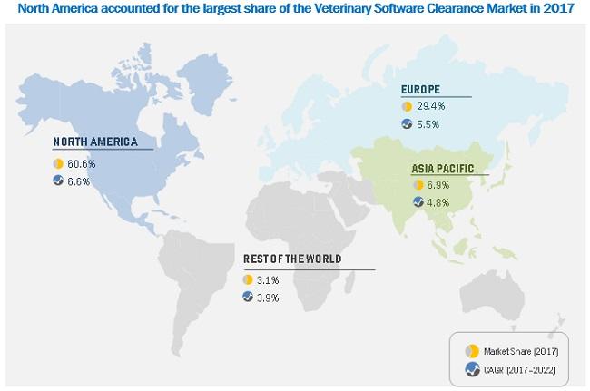 Veterinary Software Market