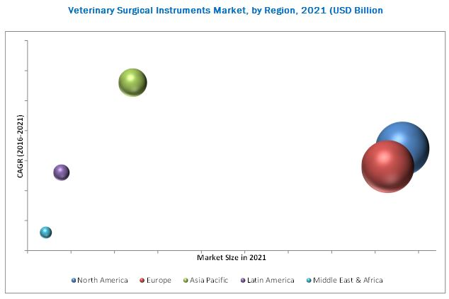 Veterinary Diagnostics Market, by Region, 2021 (USD Billion