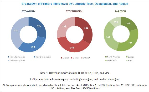 Veterinary Surgical Instruments Market - Breakdown of Primary Interviews: by Company Name, Designation, and Region