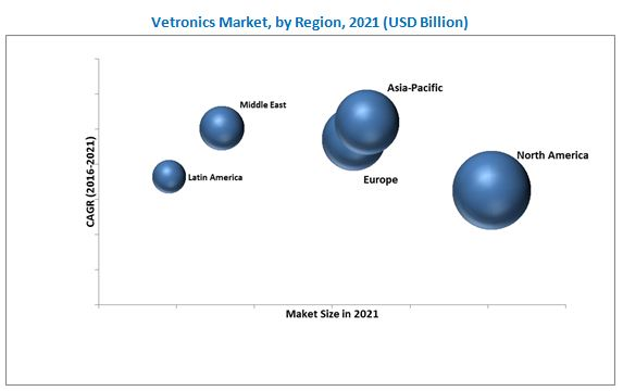 Vetronics Market