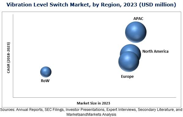 Vibration Level Switch Market