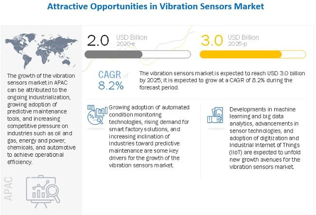 Vibration Sensors Market