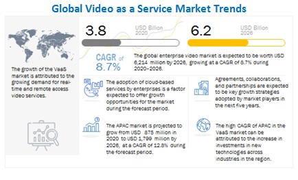 Video-as-a-Service Market