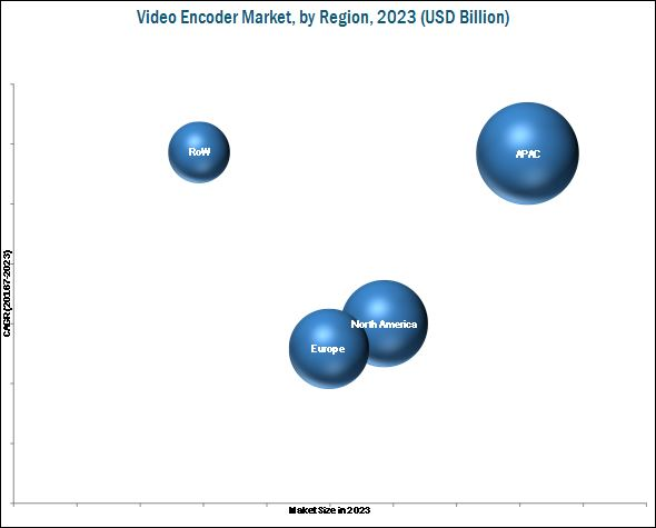 Video Encoder Market