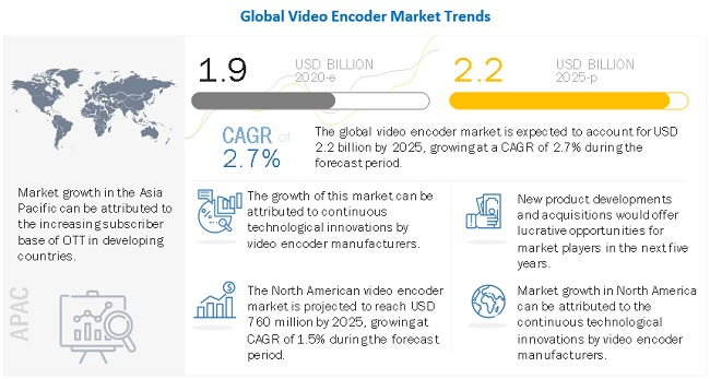 Video Encoder Market