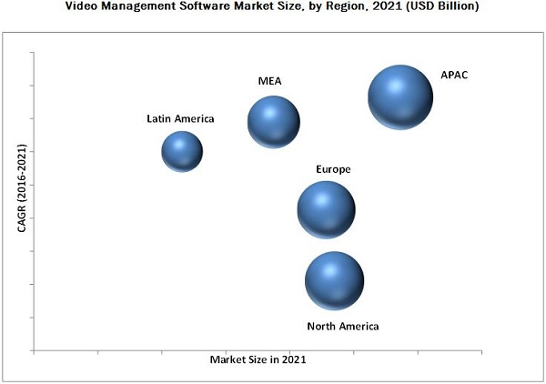 Video Management Software Market By Technology & Service