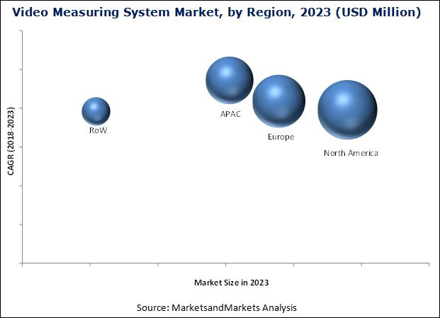Video Measuring System Market