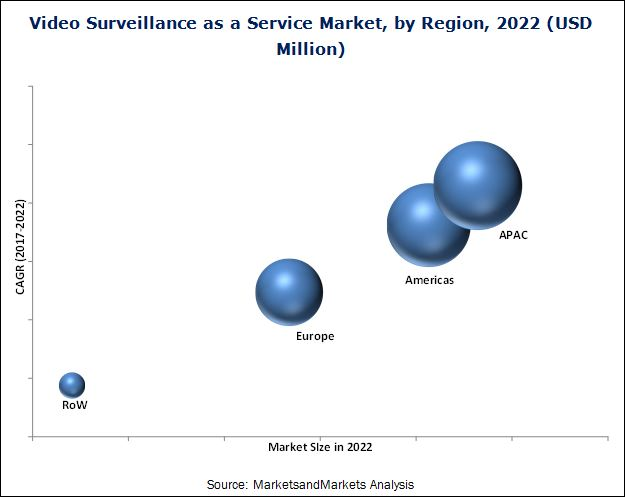Video Surveillance As A Service (VSaaS) Market