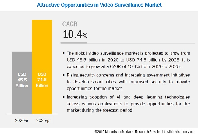 https://www.marketsandmarkets.com/Images/video-surveillance-market15.jpg