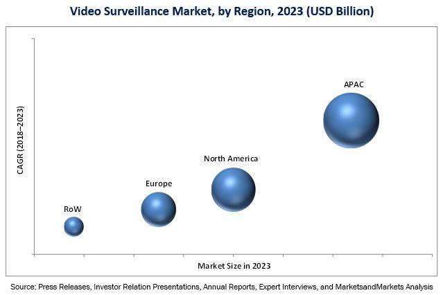 Video Surveillance Market | size, share , Industry Analysis
