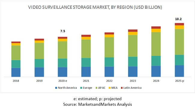 Video Surveillance Storage Market by Region