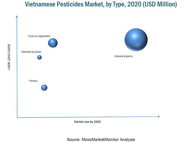 Vietnamese Pesticides Market