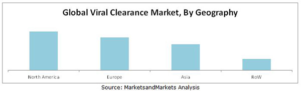 Viral Clearance Market