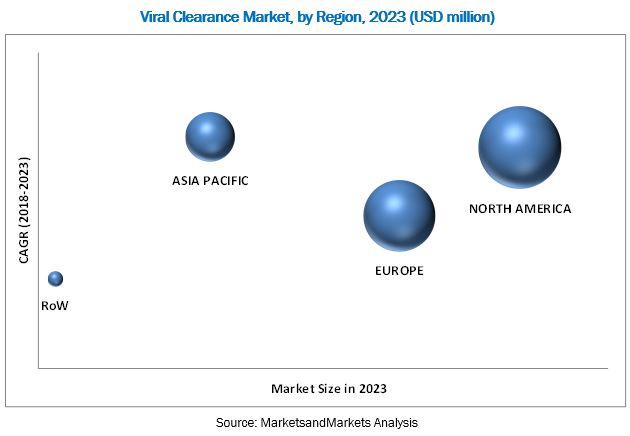 Viral Clearance Market