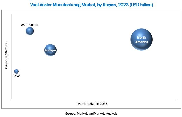 Viral Vector Manufacturing Market