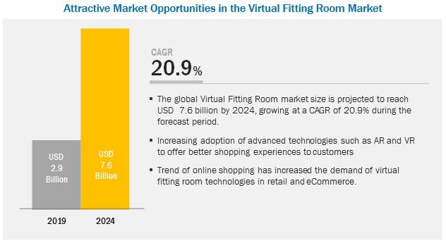 Virtual Fitting Room Market