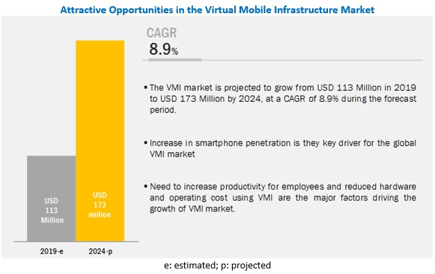 Virtual Mobile Infrastructure Market