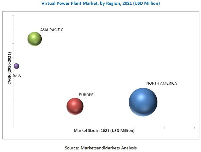Virtual Power Plant Market