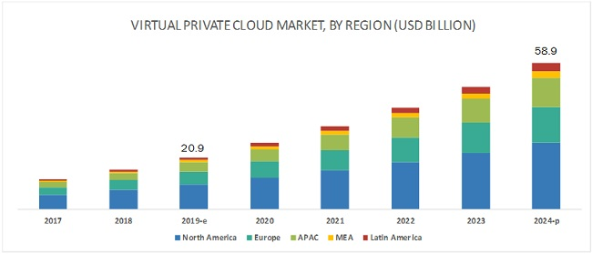 Virtual Private Cloud Market