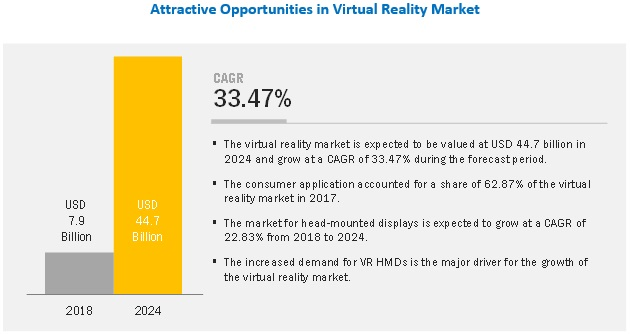 08844eeb9c3 Virtual Reality Market Size