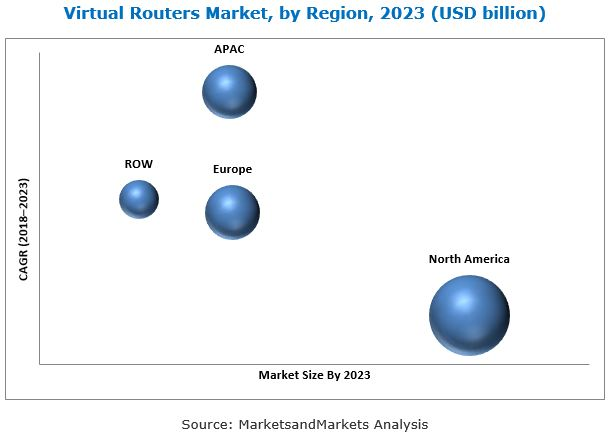 Virtual Router Market